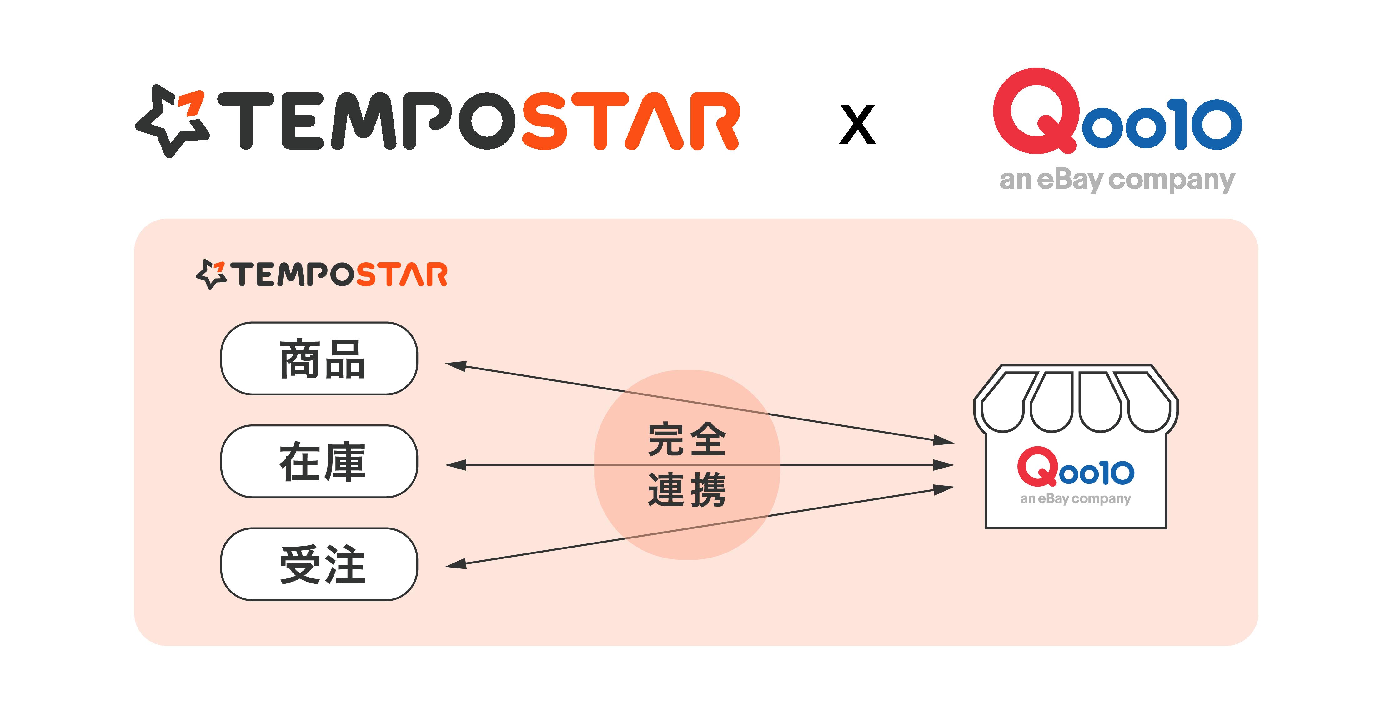 複数ネットショップ一元管理サービス「TEMPOSTAR」とインターネット総合ショッピングモールQoo10が商品・在庫・受注管理機能で完全連携